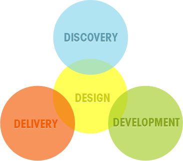 Discovery, Development and Delivery