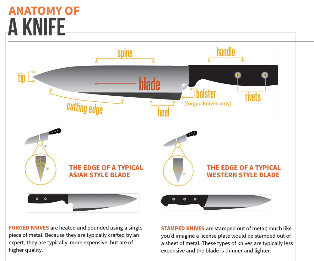 Commercial Knives and Cutlery Buying Guide | Tundra Restaurant Supply