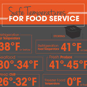Safe Temperatures for Food Service [Infographic]